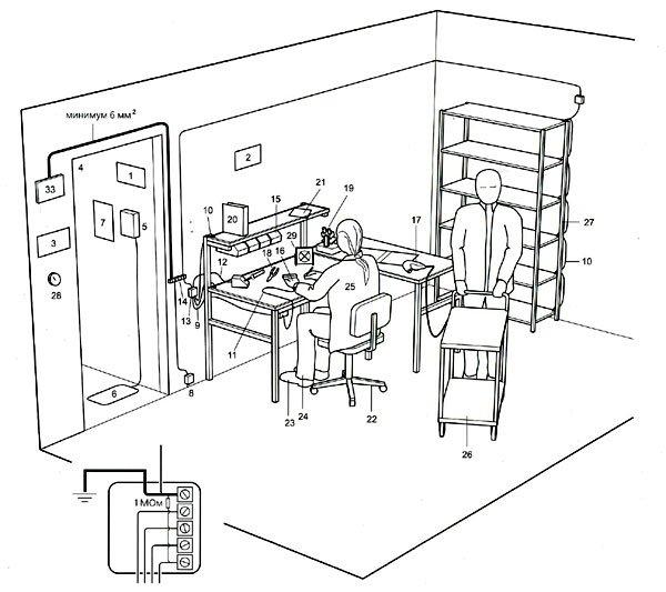 Схема типовой рабочей зоны, защищенной от статического электричества.  Практически идеальный вариант оснащения.